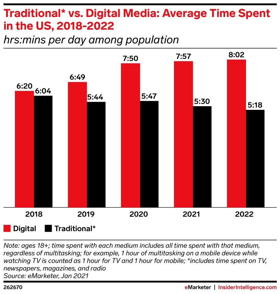 Traditional vs digital media average time spent us 2018 2022 hrs/mins per day among population