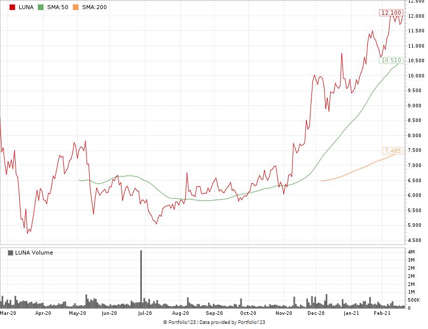 Luna stock chart